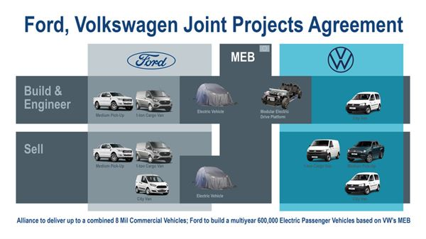 Ford and Volkswagen have signed agreements to expand their global alliance