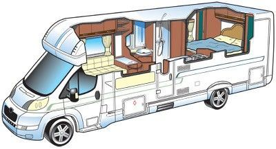 Island Bed Motorhome Layouts Buyers Guide Motorhomes