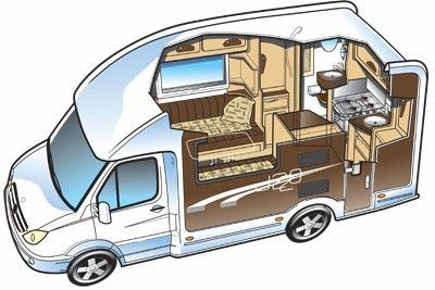 End Kitchen Motorhome Layouts Buyers Guide Motorhomes