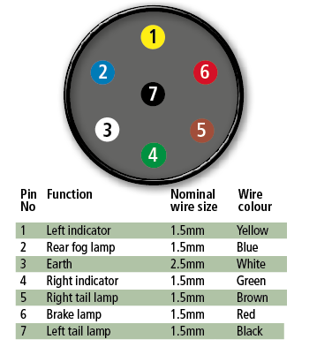 caravan towing electrics explained - advice & tips - new ... subaru towing trailer wiring diagram caravan towing socket wiring diagram