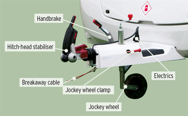 Guide to the caravan hitch